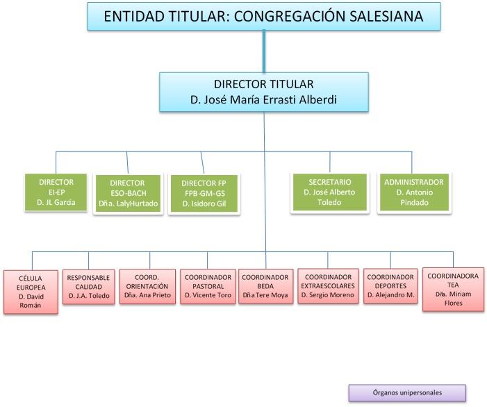 Organigrama Gral Centro